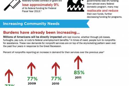 The Devastating Human Impact of Sequestration Cuts Infographic