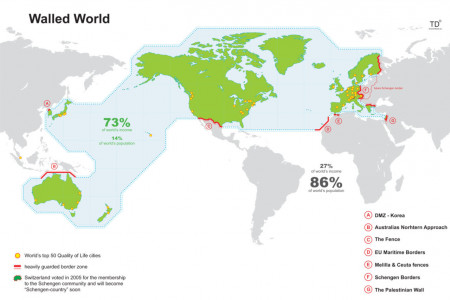 The Developed World Infographic
