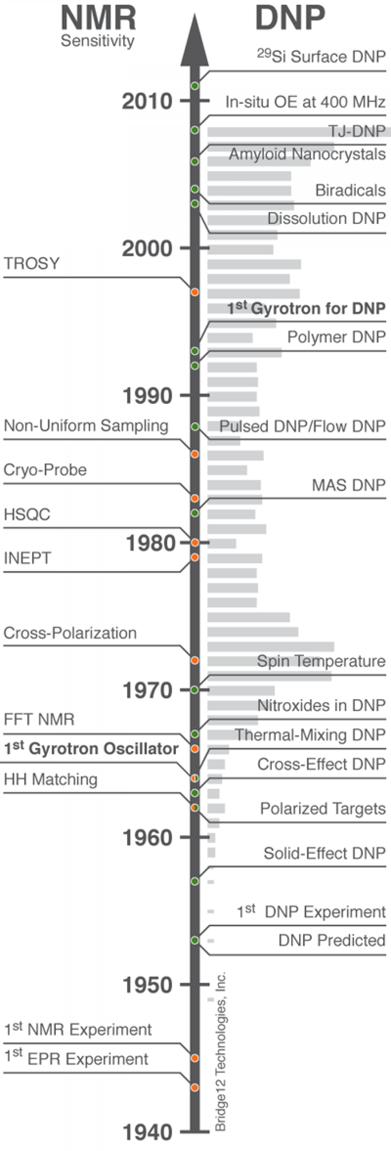 The Development of Dynamic Nuclear Polarization NMR Infographic