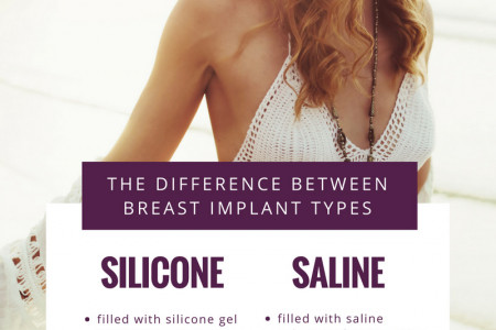 The Difference Between Breast Implant Types Infographic