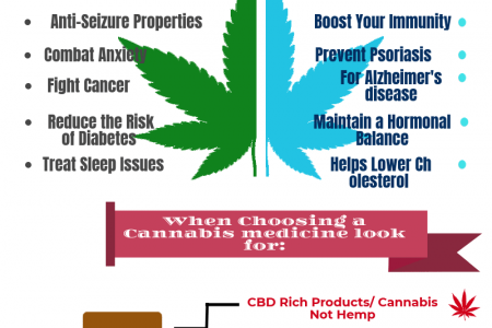 The Difference between CBD Oil & Hemp Oil Infographic