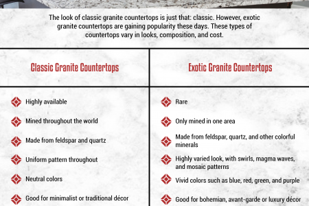 The Difference Between Classic and Exotic Granite Infographic