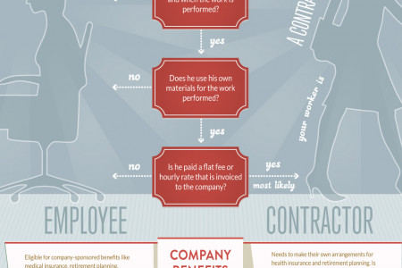The difference between employees and independent contractors Infographic