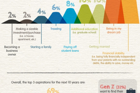 The Difference Between Gen Z and Millennials Infographic