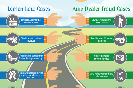 The differences between Lemon law and Auto dealer fraud case Infographic