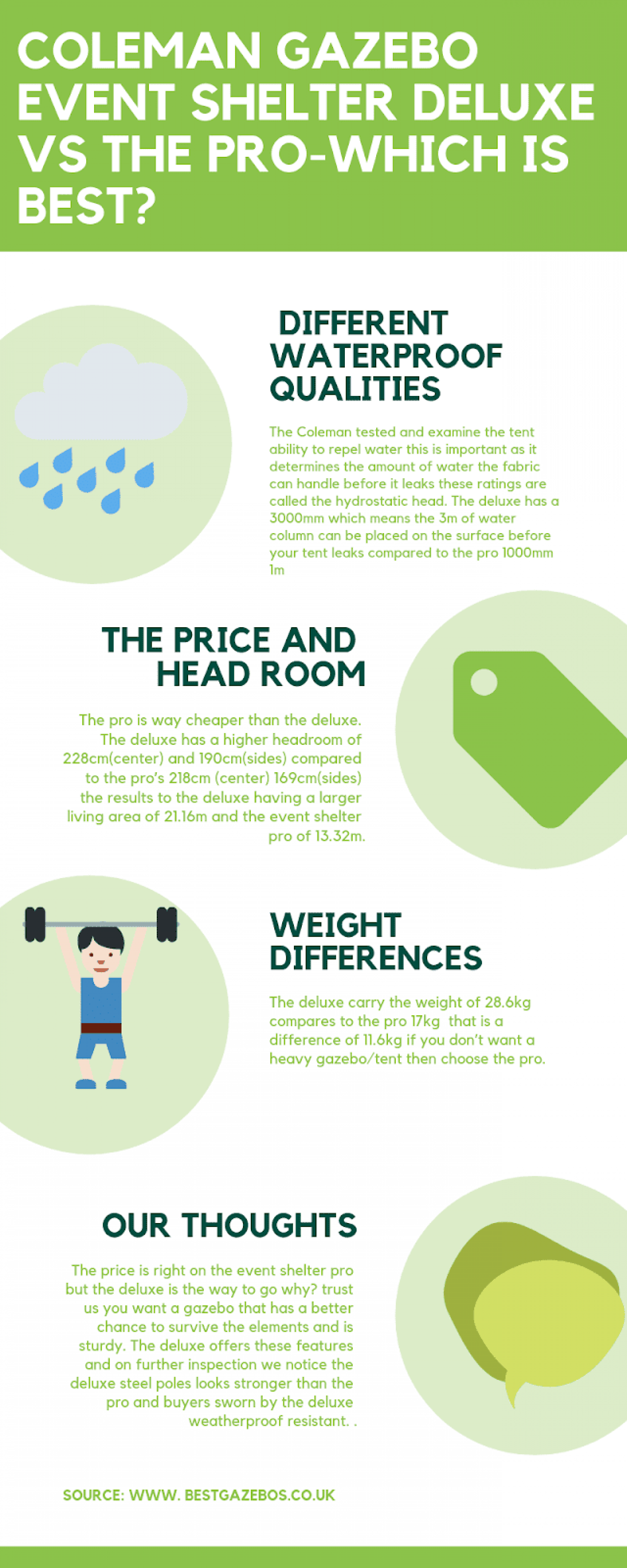 The Differences in Coleman gazebo Infographic