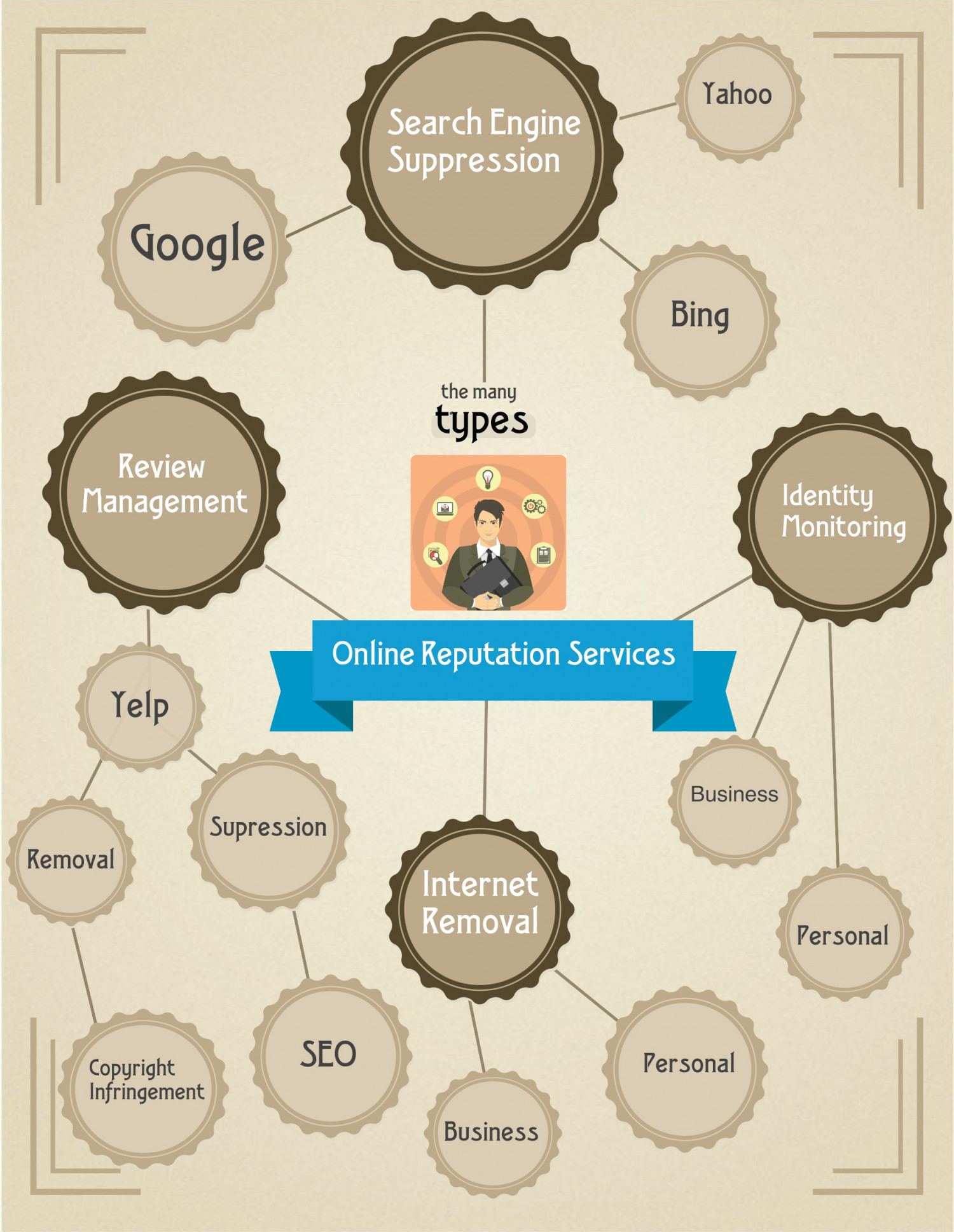 Online Reputation Management Services Infographic