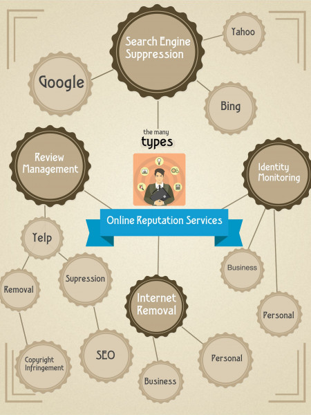 Online Reputation Management Service Types Infographic