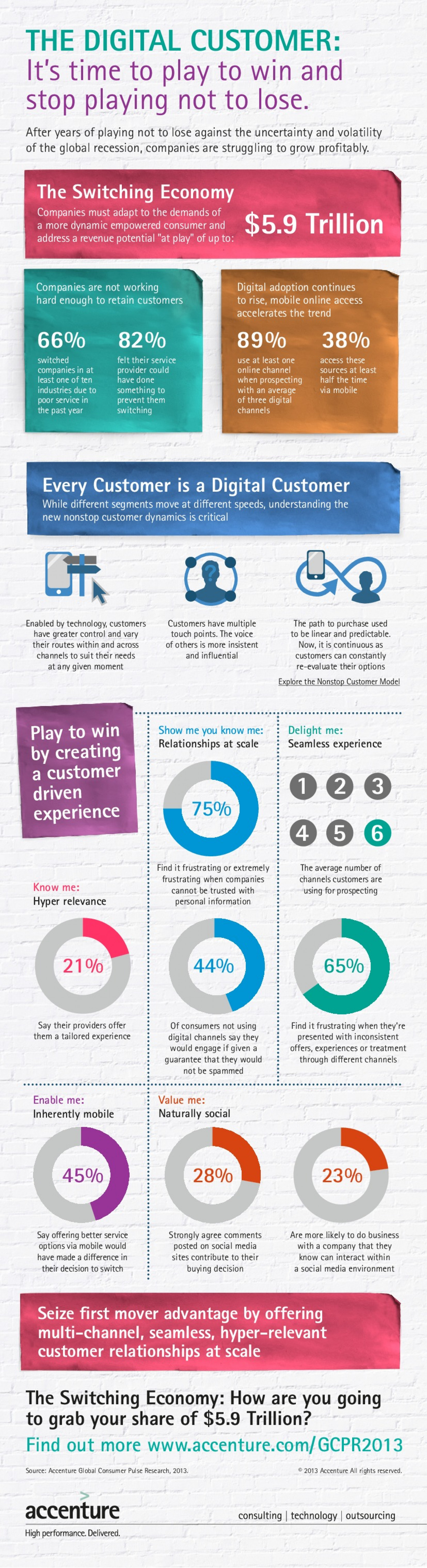 The Digital Customer: It's time to play to win and stop playing not to lose Infographic