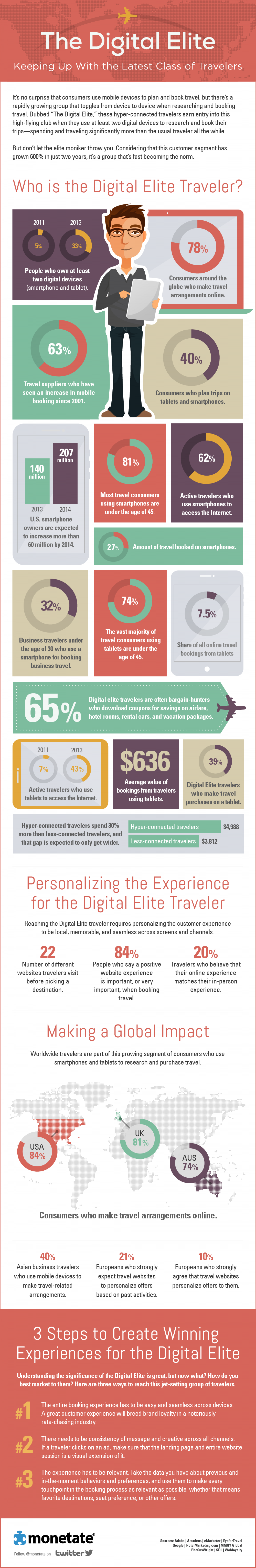 The Digital Elite: Keeping Up With the Latest Class of Travelers Infographic