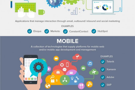 The Digital Marketing Technology Landscape Infographic