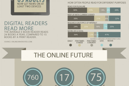 The Digital Publishing Explosion Infographic