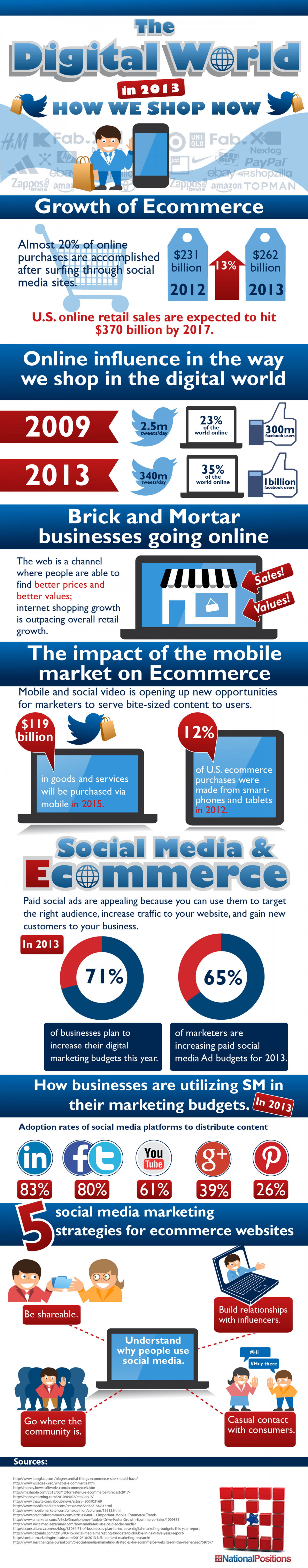 The Digital World in 2013: How We Shop Now Infographic