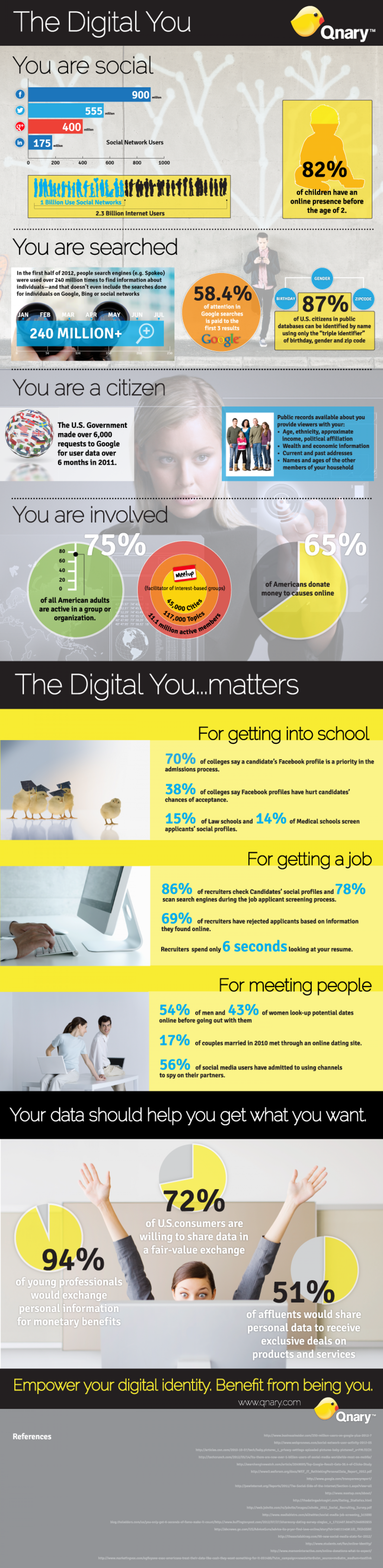 The Digital You Matters: Identity in the Internet Age Infographic