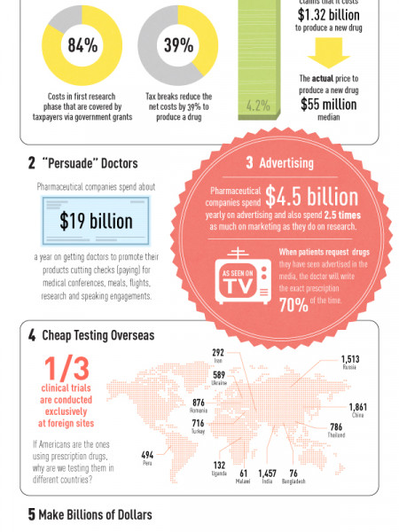 The Dirty Little Secrets Of The Pharmaceutical Industry Infographic