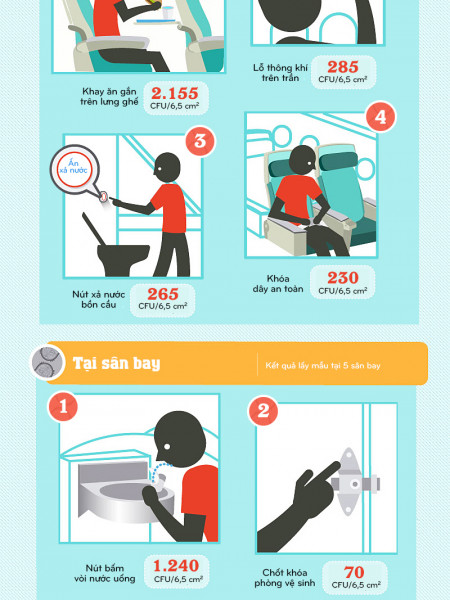 The dirty place for unexpected on aircraft Infographic