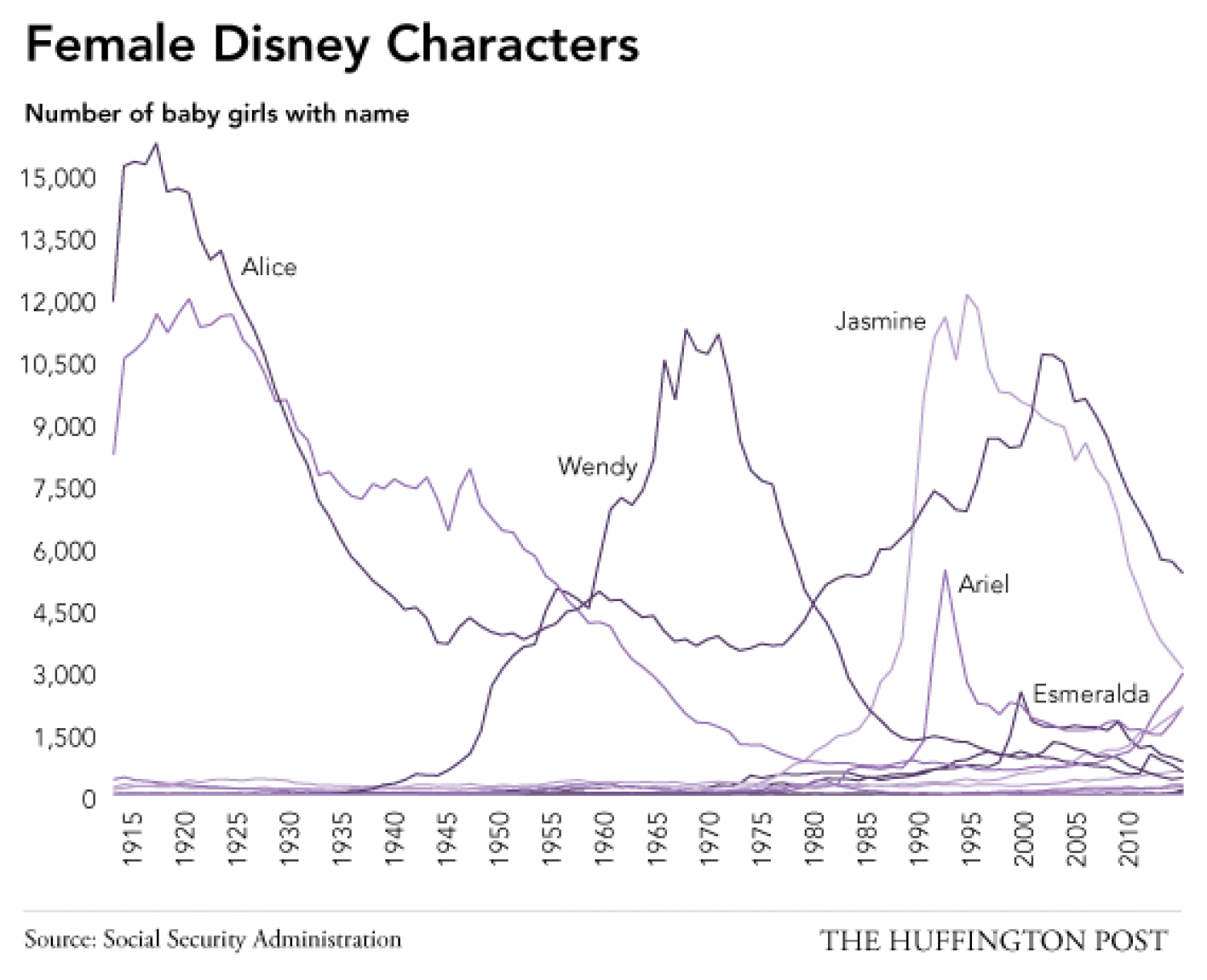 The Disney Princess Effect On Baby Names Visual Ly