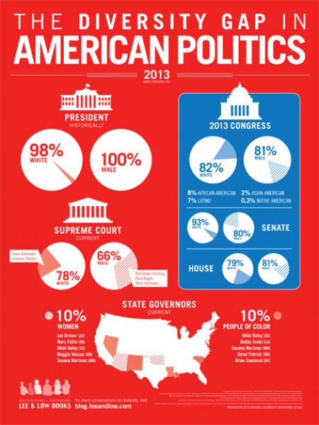 The Diversity Gap in American Politics Infographic