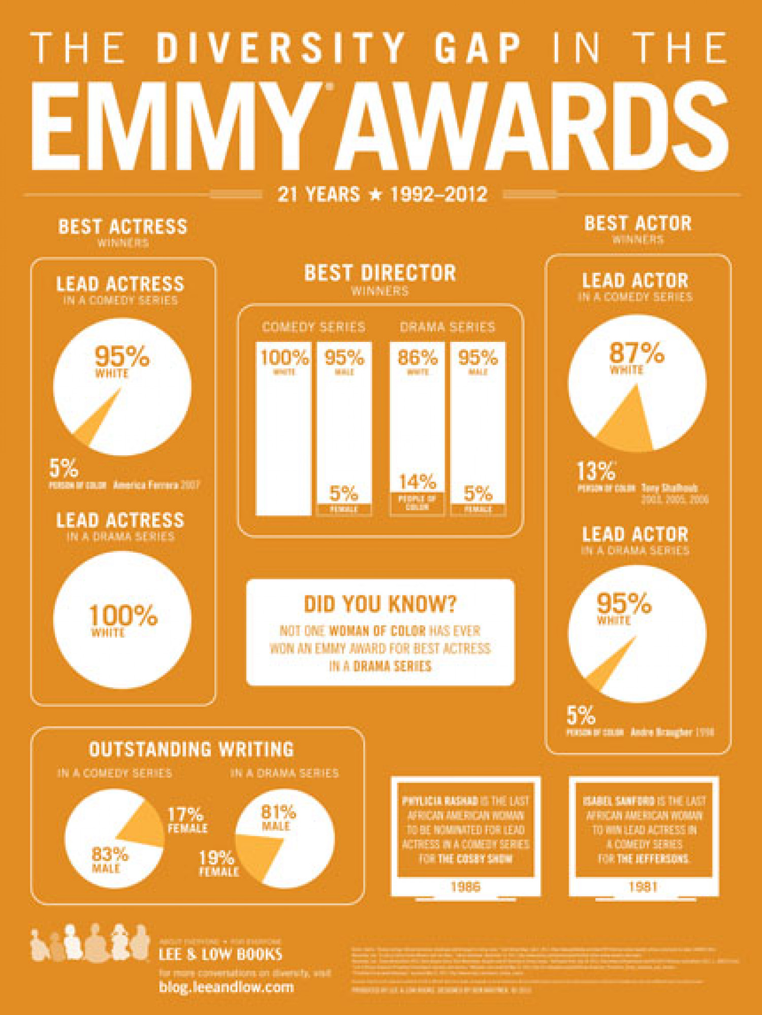 The Diversity Gap in the Emmy Awards Infographic