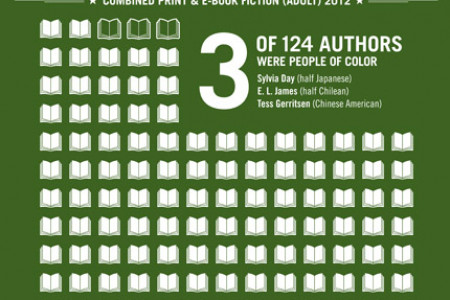 The Diversity Gap in the Top 10 New York Times Bestsellers Infographic