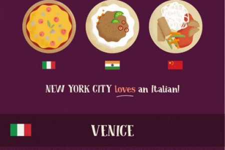 The Diversity of Cuisine in Famous Cities Around the World  Infographic