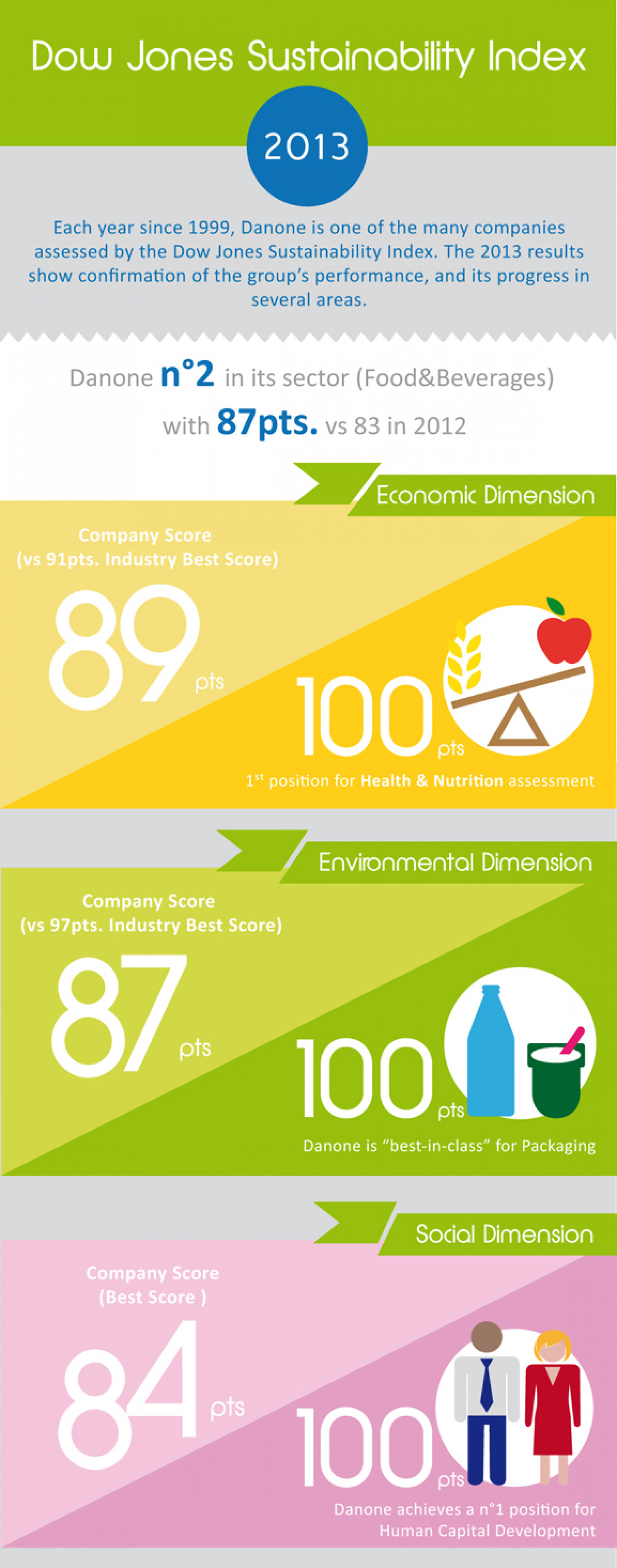 The DJSI 2013 rating shows progress for Danone Infographic