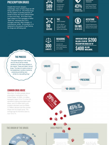 The Drug Industry's Death Grip on America's Health Care Infographic