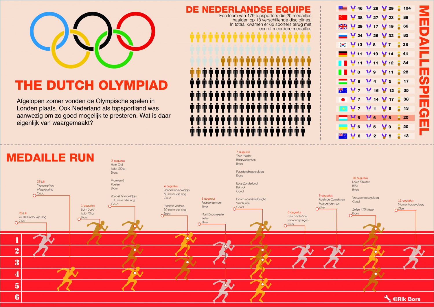 The dutch olympiad Infographic