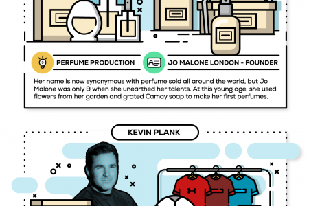 The Early Entrepreneurial Spirit of Famous Business People Infographic