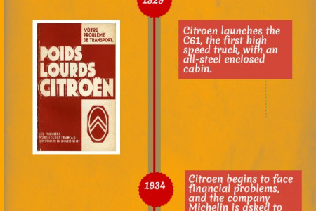 The Early History of Citroen  Infographic