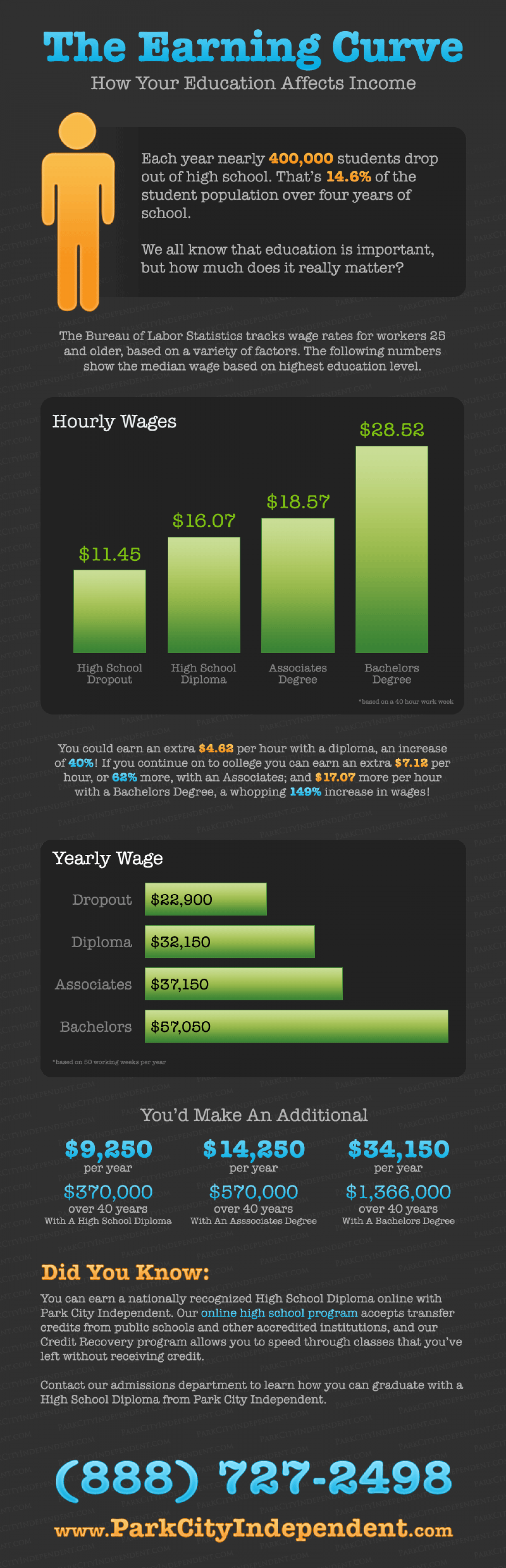 The Earning Curve Infographic