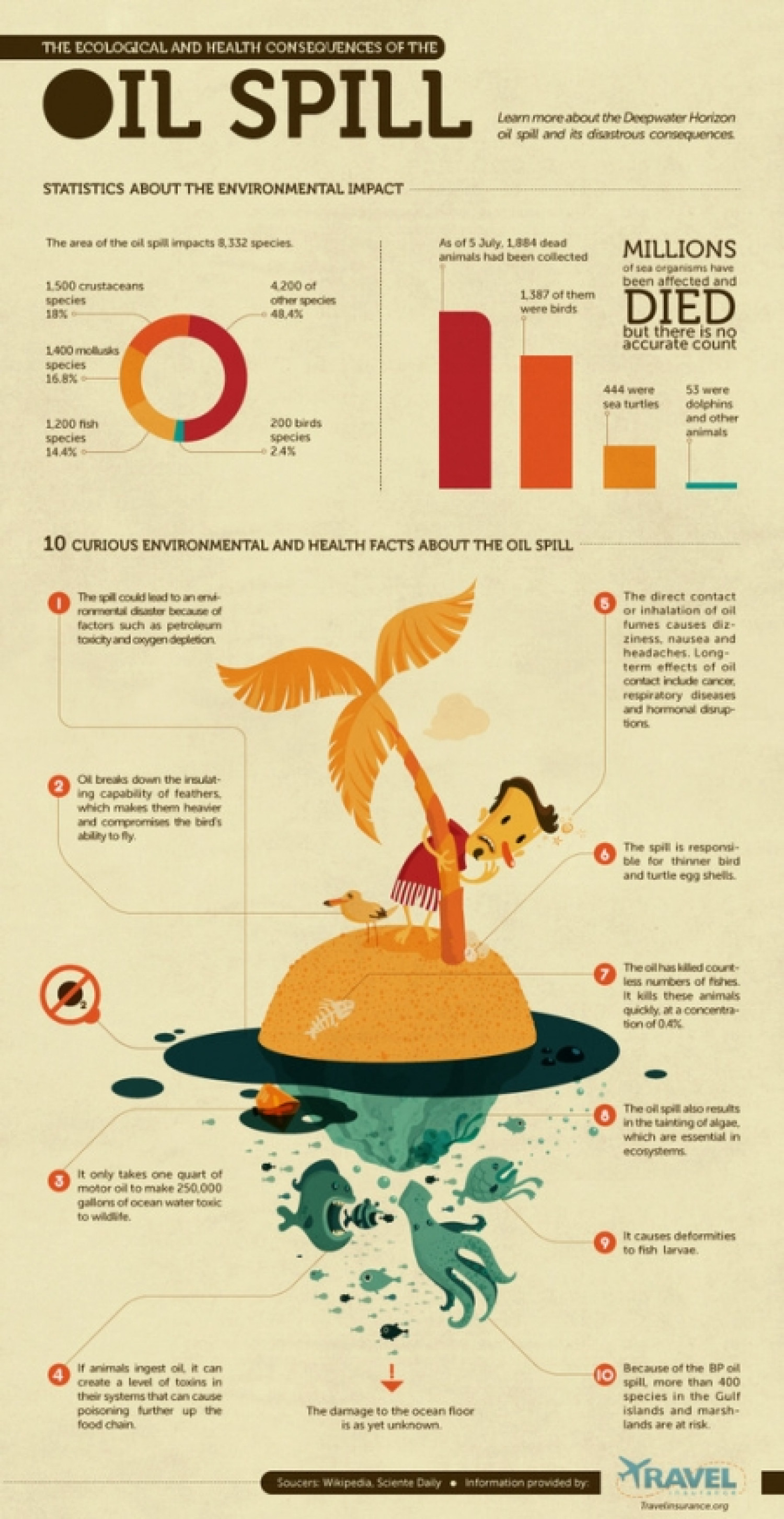 The Ecological and Health Consequences of the Oil Spill Infographic