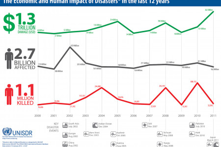 The Economic and Human Impact of Disasters* in the last 12 years Infographic