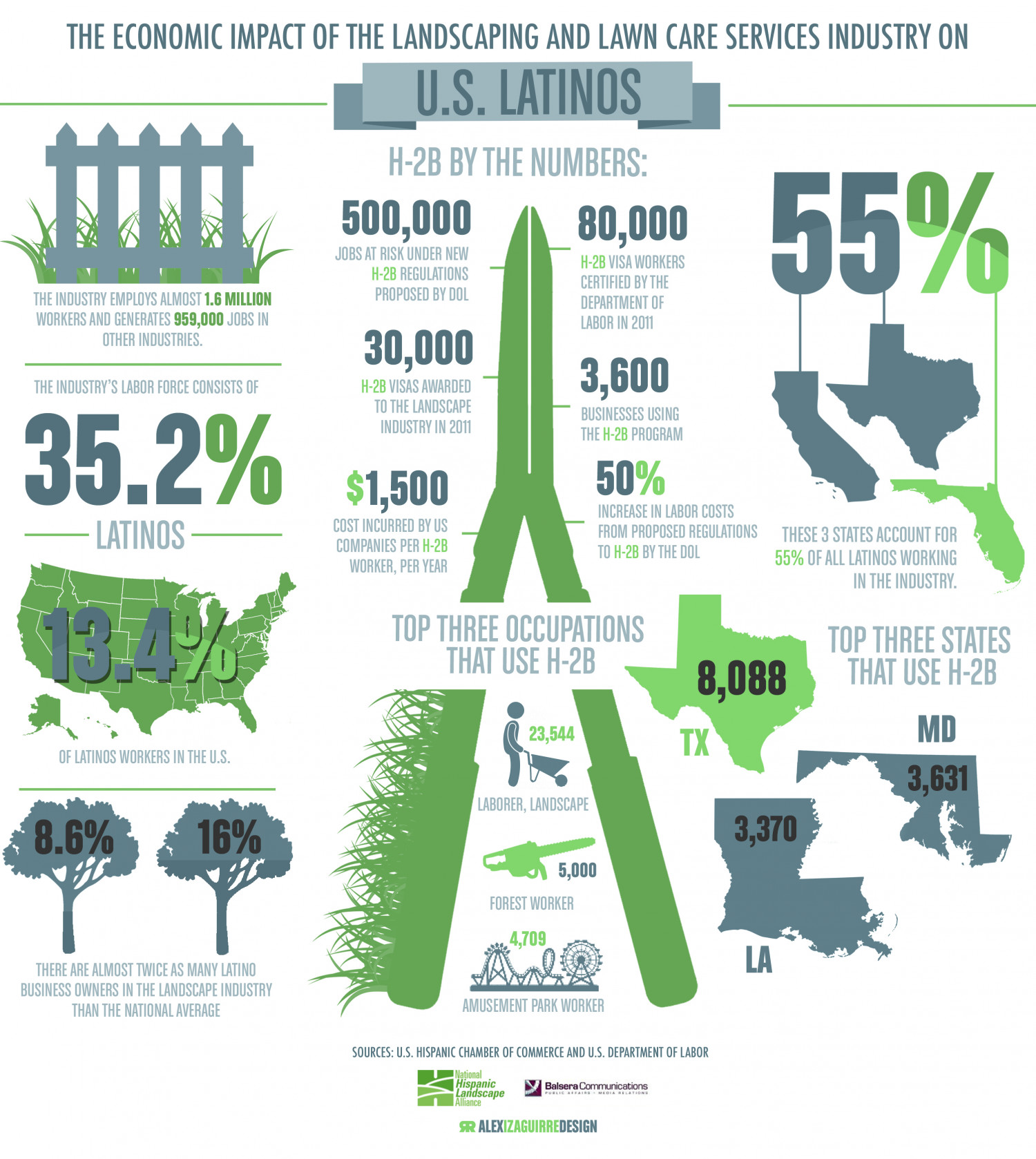 The Economic Impact of the Landscaping and Lawncare Services Industry on Latinos  Infographic