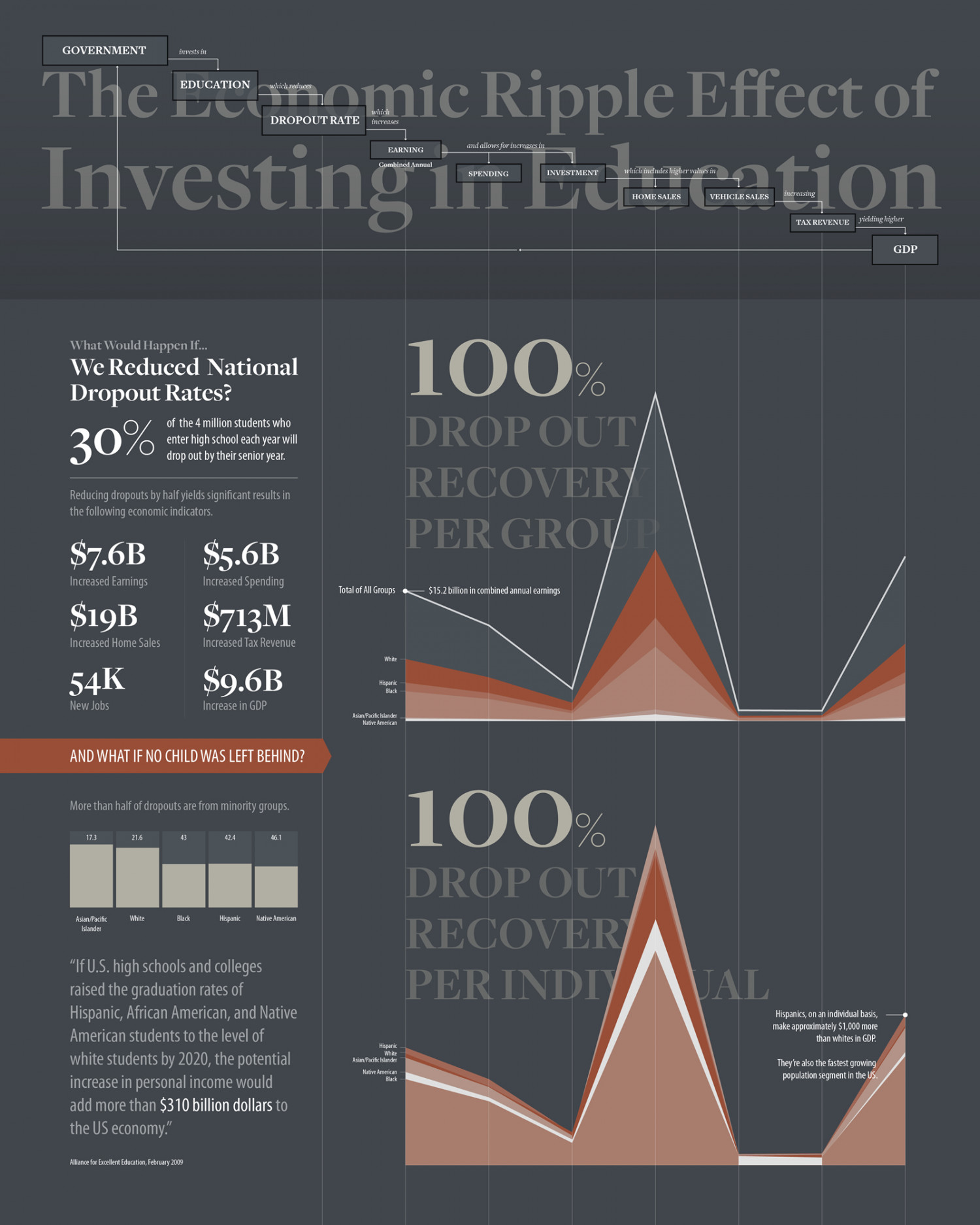 The Economic Ripple Effect of Investing in Education Infographic