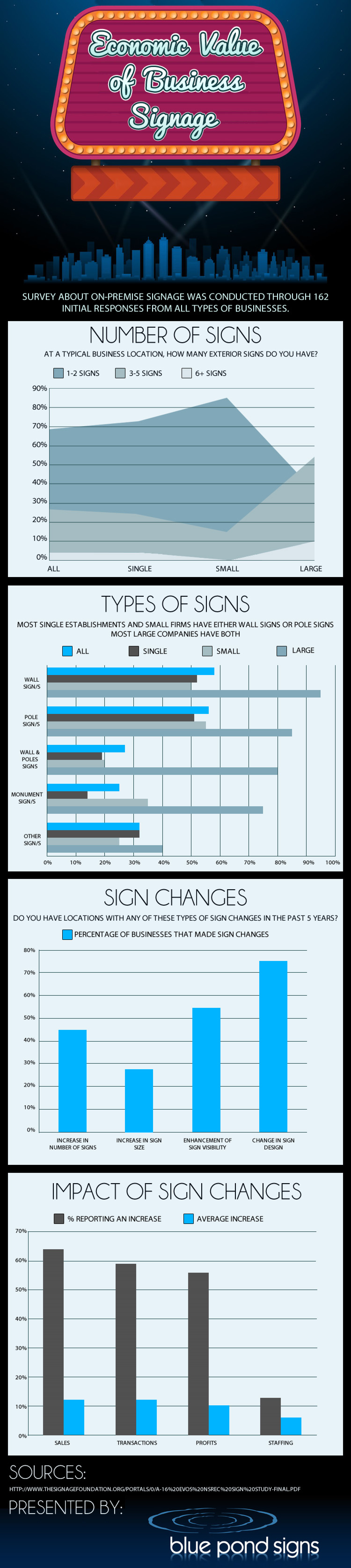 The Economic Value of Business Signage Infographic