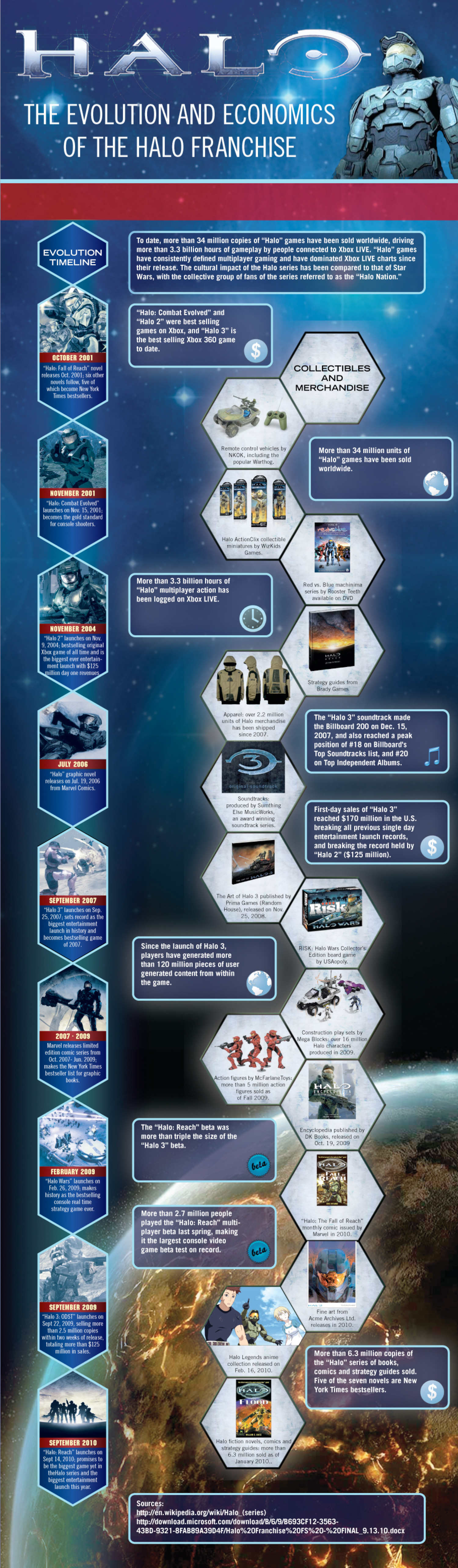 The Economics of Halo Infographic