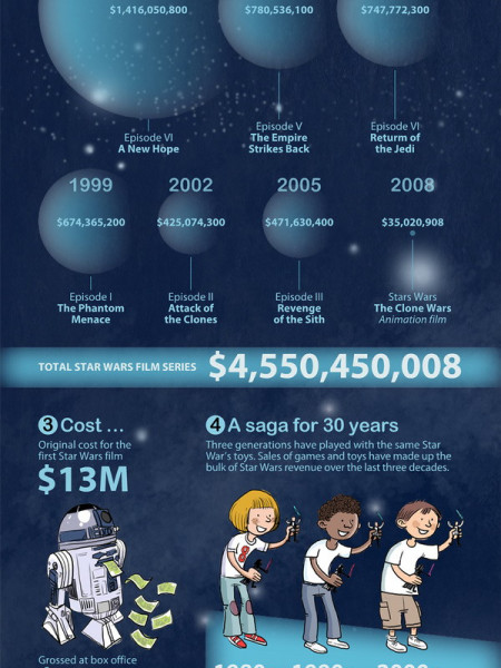 star wars essay writing galactic guide ly the economics of star wars infographic