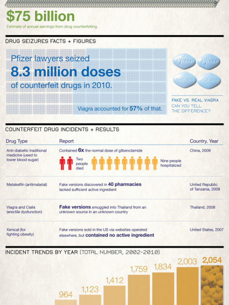 The Economy of Counterfeit Drugs Infographic
