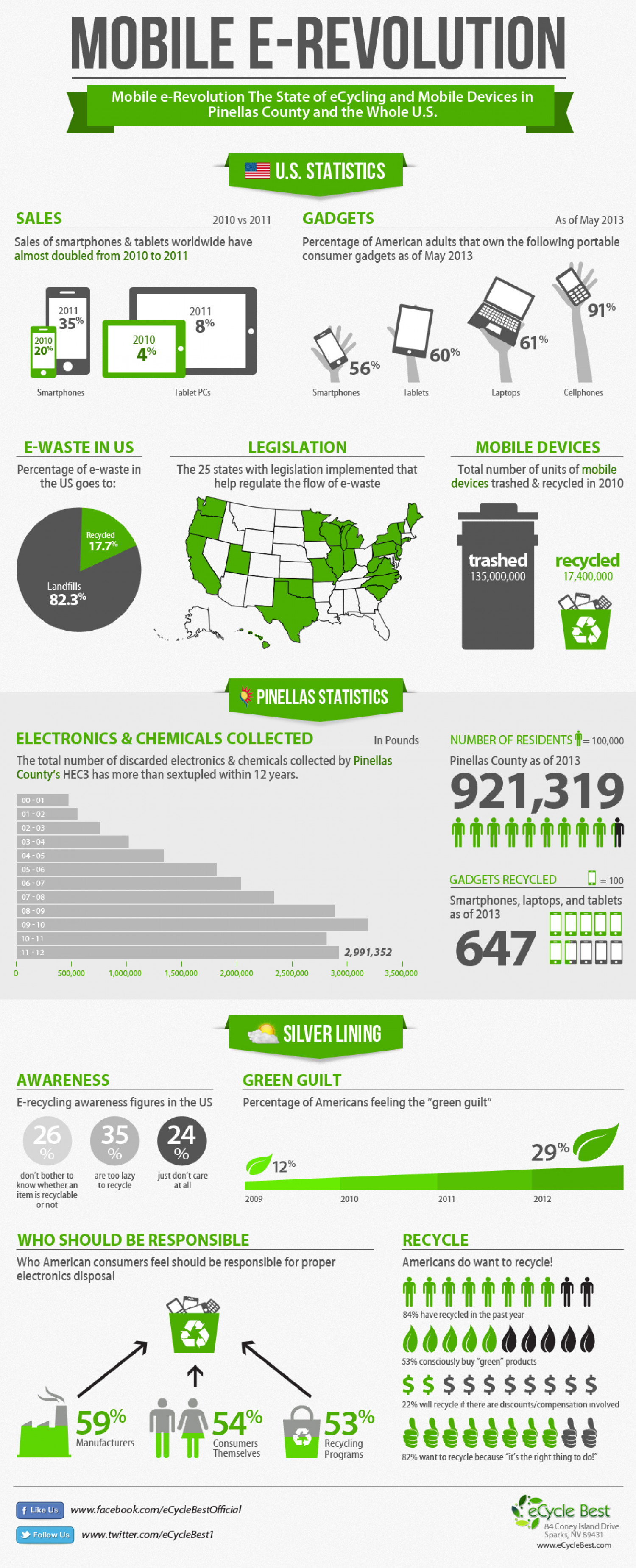 The E-Cycling Drive of Pinellas County Infographic