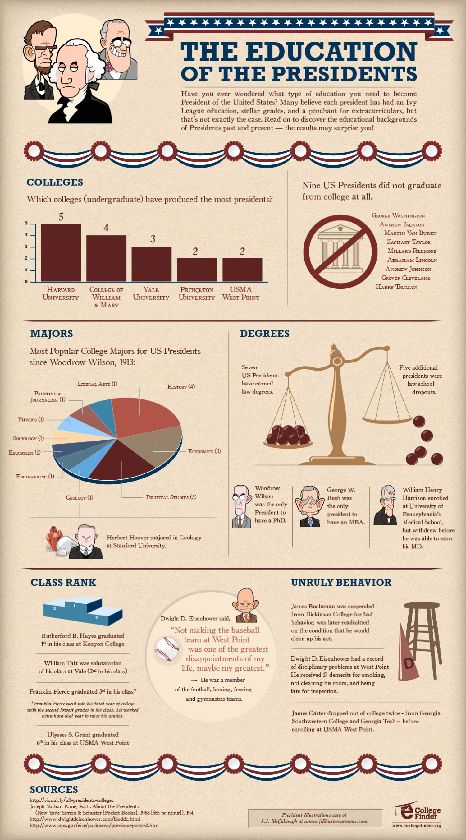 The Education of the Presidents Infographic