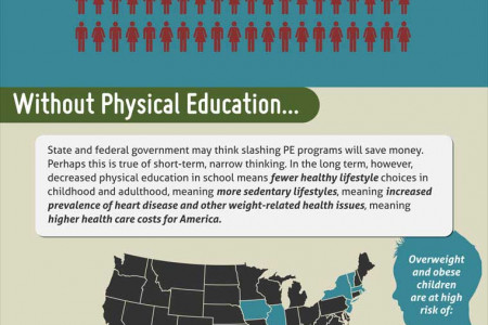 The Effect of Budget Cuts on Physical Education Infographic