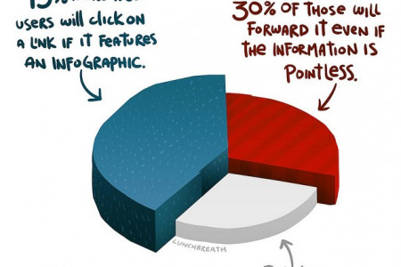 The Effectiveness of Infographics Infographic