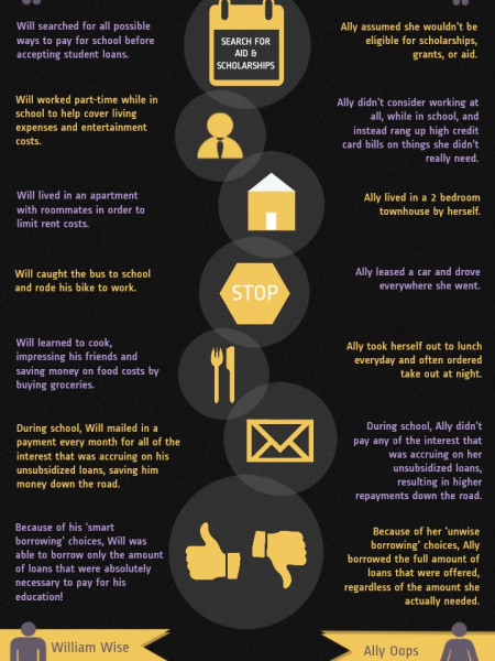 The Effects of Smart Vs. Unwise Borrowing Habits Infographic