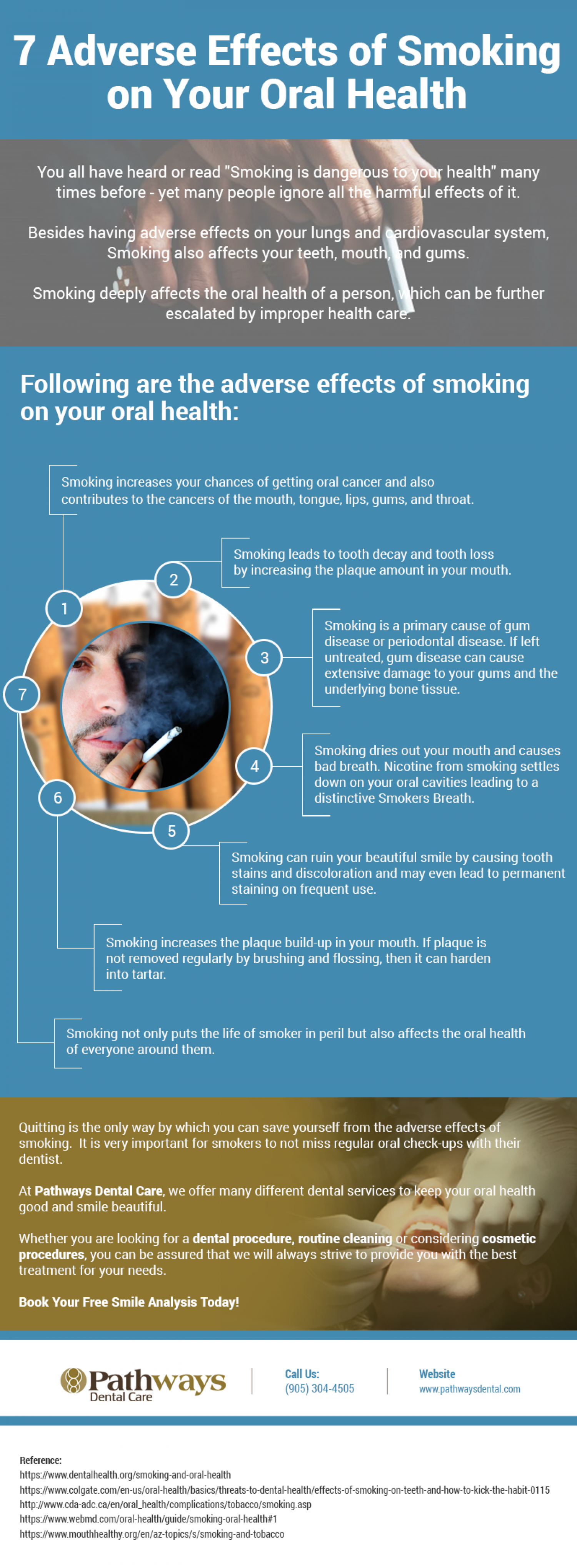 The Effects of Smoking on Your Oral Health Infographic