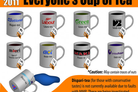 The Election in Cups of Tea Infographic