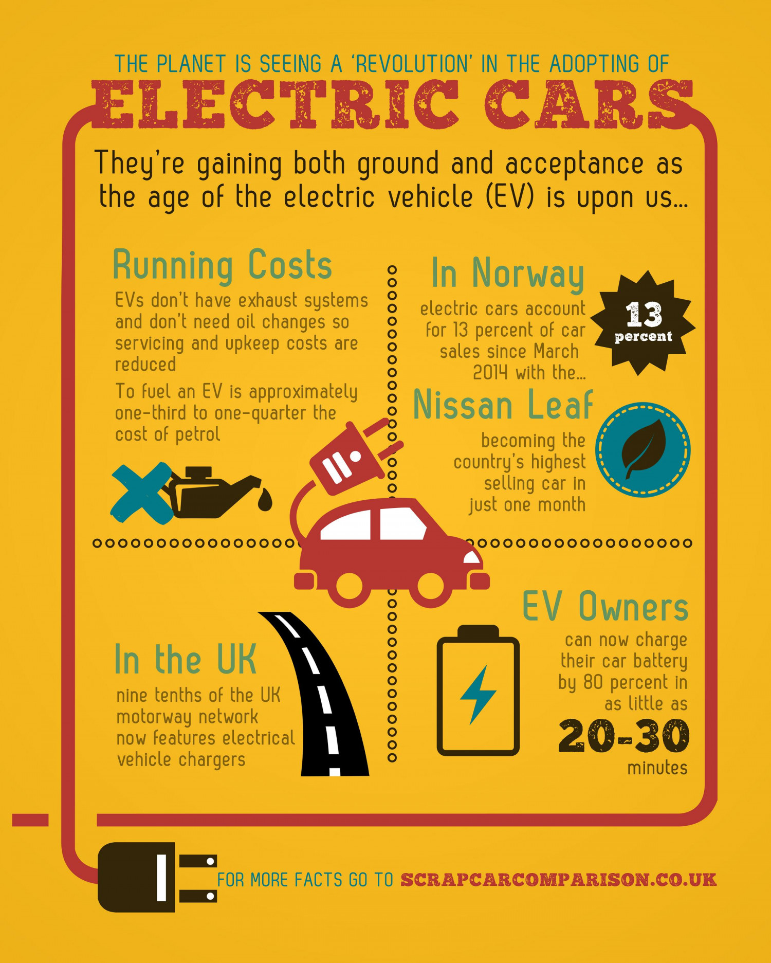 The Electric Car Revolution Infographic