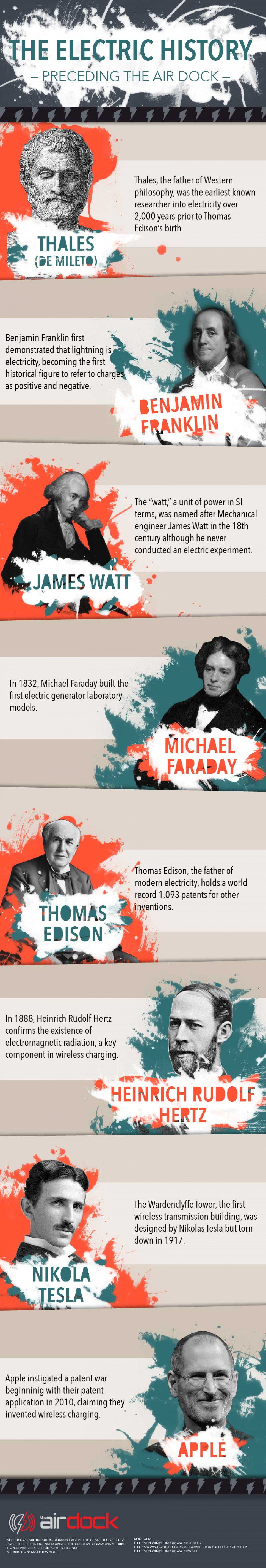The Electric History Infographic