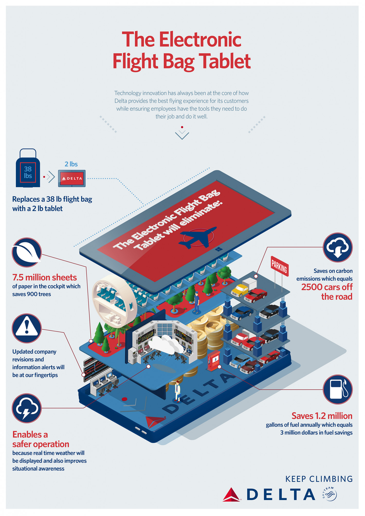 The electronic flight bag tablet Infographic