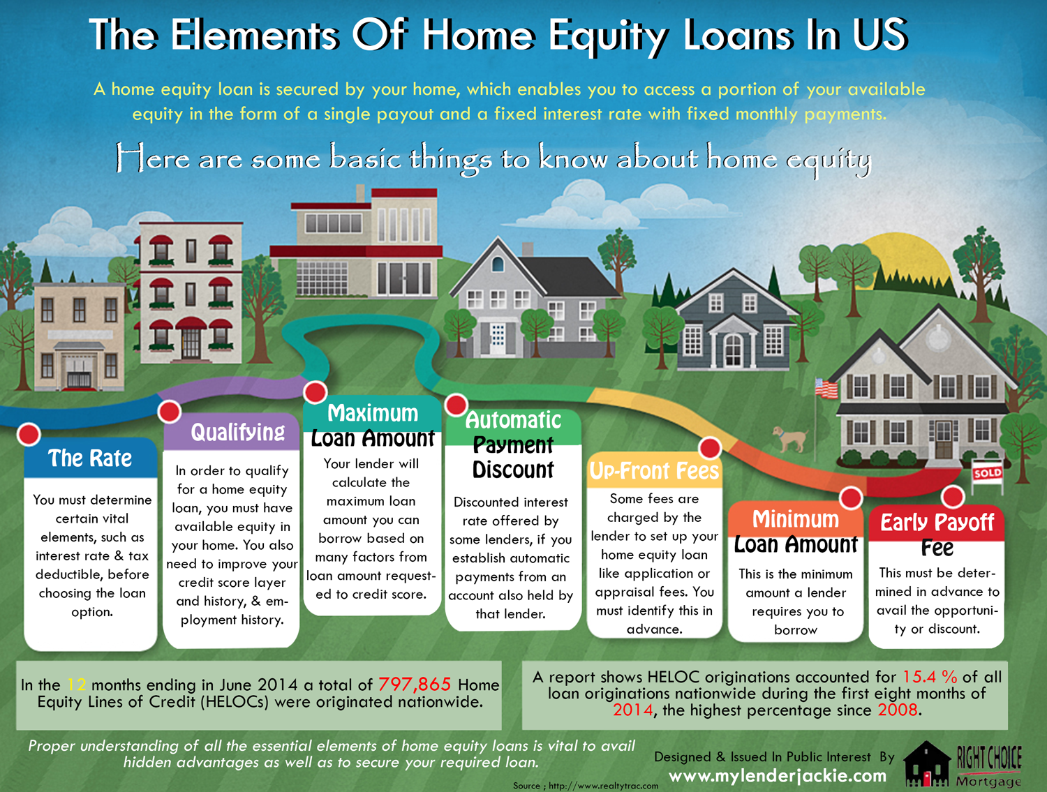 Home Equity Loan Line Of Credit
